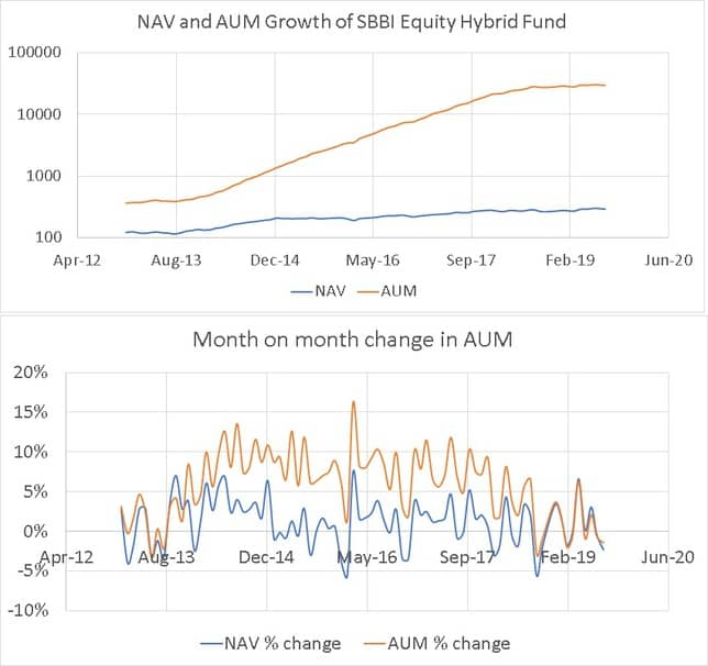AUM movement of SBI Equity Hybrid Fund