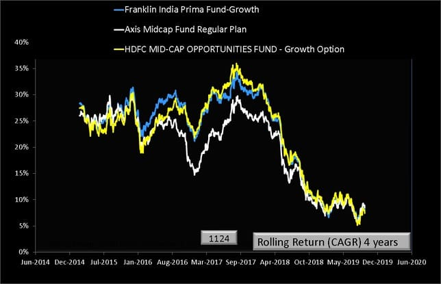 Axis Midcap Fund vs Peers Four Year Rolling Return