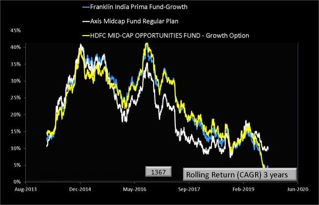 Axis Midcap Fund vs Peers Three Year Rolling Return