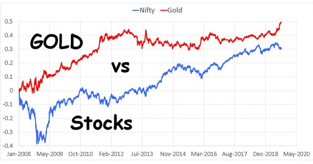 Gold vs Stocks Do you have the courage to buy an asset when it is not doing well