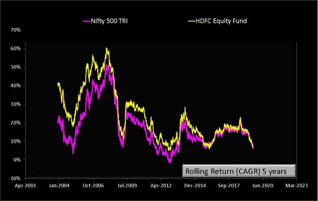 HDFC Equity Fund Rolling Returns five years