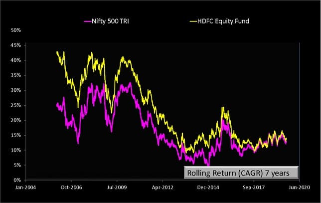 HDFC Equity Fund Rolling Returns seven years