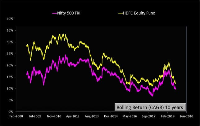 HDFC Equity Fund Rolling Returns ten years