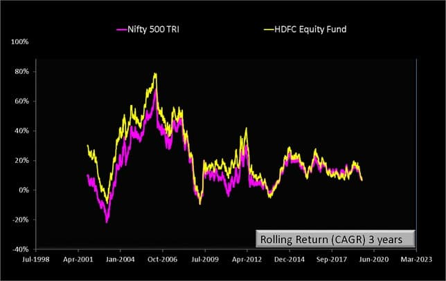 HDFC Equity Fund Rolling Returns three years