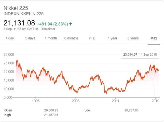 Nikkei Price Movement