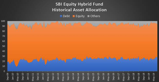 SBI Equity Hybrid Fund Historical Asset Allocation