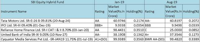 SBI Equity Hybrid Fund Rating downgrades