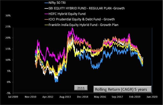 SBI Equity hybrid Fund Rolling Returns five years comparison with peers