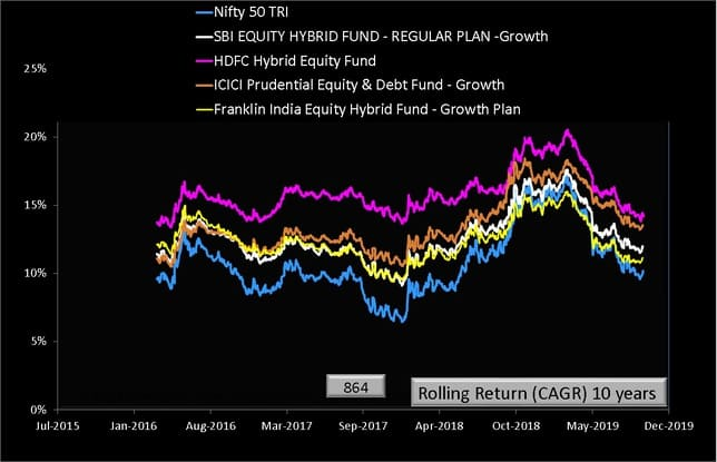 SBI Equity hybrid Fund Rolling Returns ten years comparison with peers