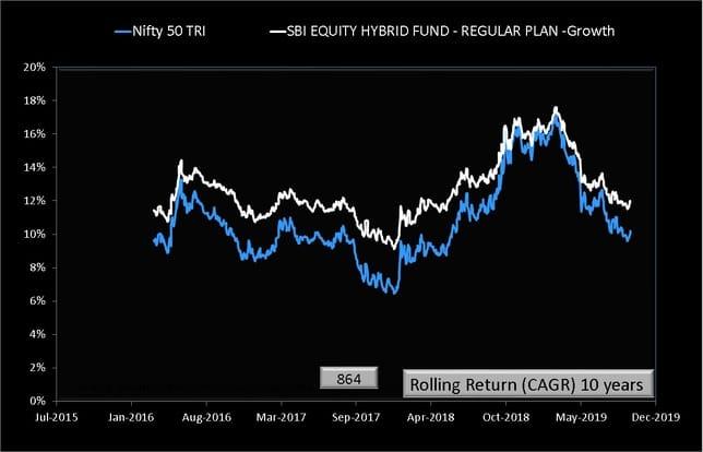 SBI Equity hybrid Fund Rolling Returns ten years