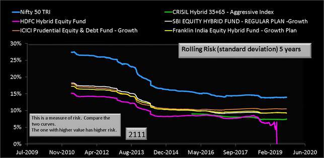 SBI Equity hybrid Fund Rolling Risk or standard deviation for five years comparison with peers