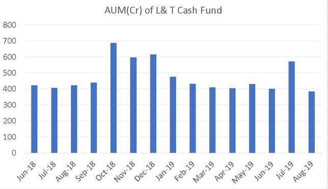 AUM Movement of L&T Cash Fund
