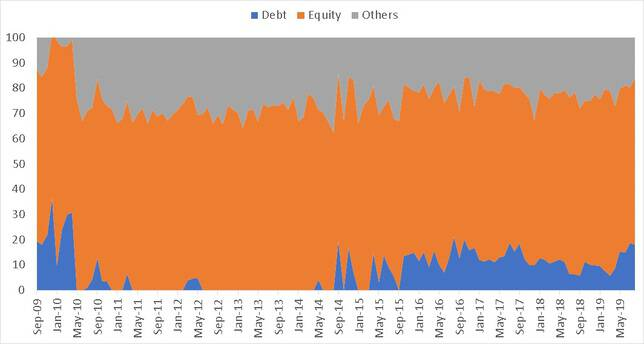 Asset Allocation history for ICICI Equity Arbitrage Fund