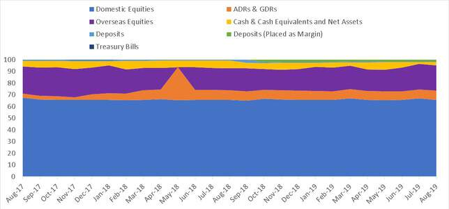 Asset Type history of Parag Parigh Long Term Equity Fund
