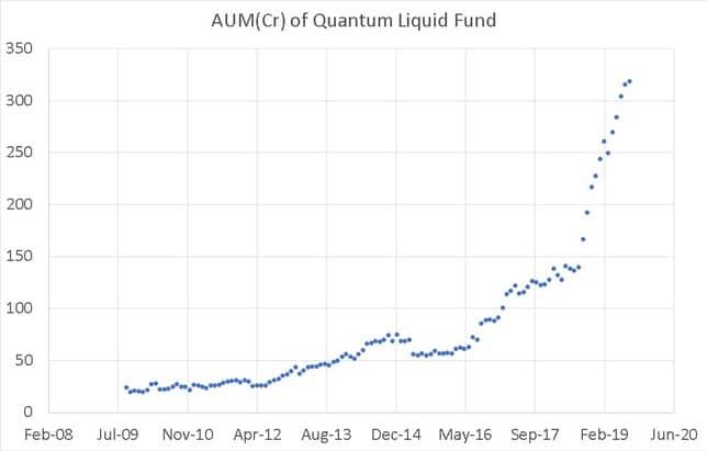 Aum growth of Quantum Liquid Fund