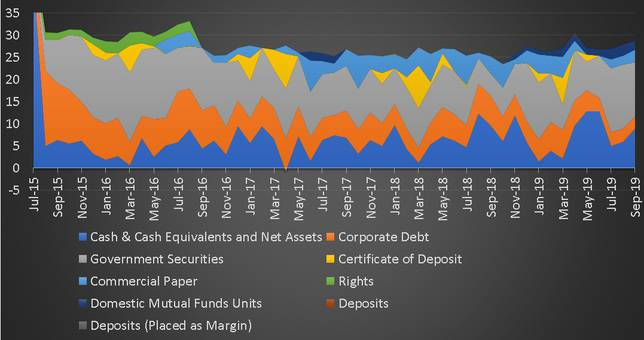 Bond issuer History of Mirae Asset Hybrid Equity Fund