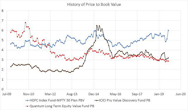Book Value History of ICICI Value Discovery Fund and Quantum Long Term Equity