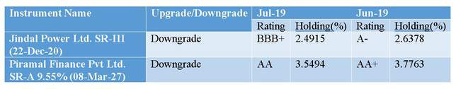 Credit Rating Changes for Franklin India Corporate Debt Fund-Direct Plan-Growth option