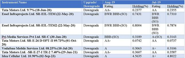 Credit Rating Changes for Franklin India Credit Risk Fund