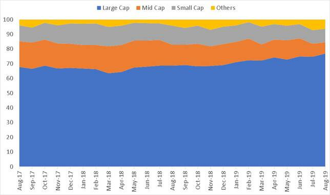 Market Cap history of DSP Taxsaver Fund