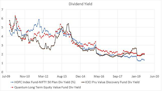 Dividend Yield History of ICICI Value Discovery Fund and Quantum Long Term Equity