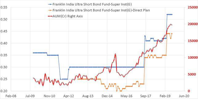 Expense Ratio History of Franklin Ultra Short Term Fund