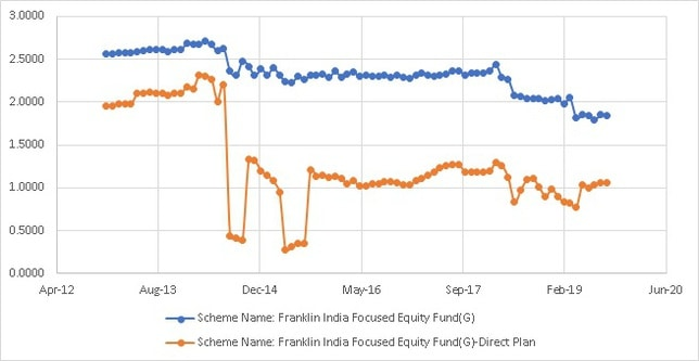 Franklin India Focused Equity Fund Epense Ratio History
