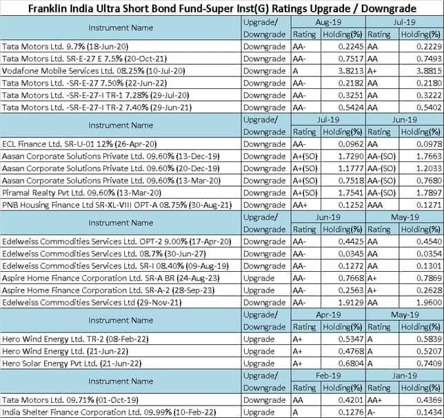 Franklin India Ultra Short Term Bond Fund Ratings Upgrade or Downgrade History