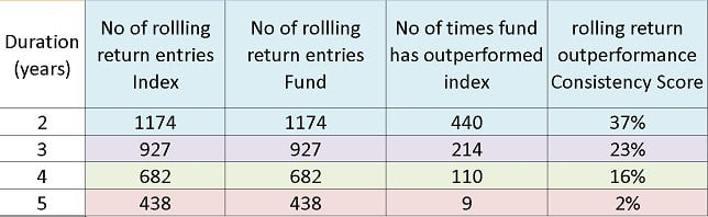 HDFC Equity Fund Rolling Return Performance