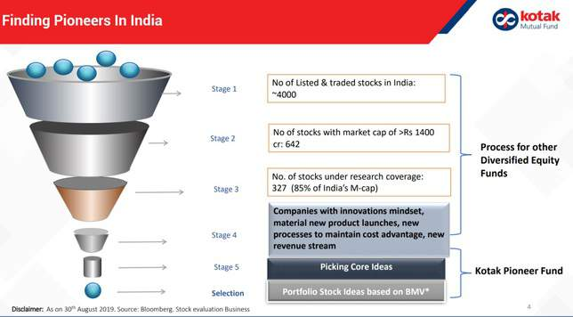 Investment Universe of Kotak Pioneer Fund