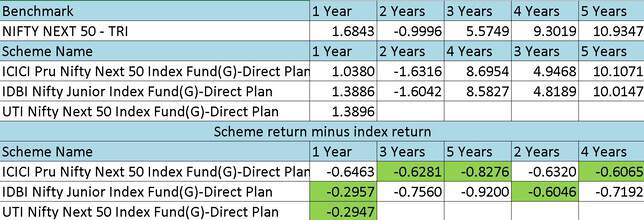 List of Nifty Next 50 Index Funds with lowest rturn difference