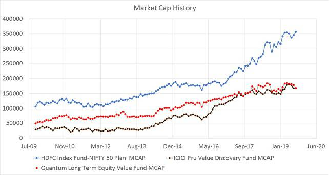 Market Cap History of ICICI Value Discovery Fund and Quantum Long Term Equity