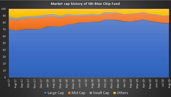 Market Cap History of SBI Bluechip Fund