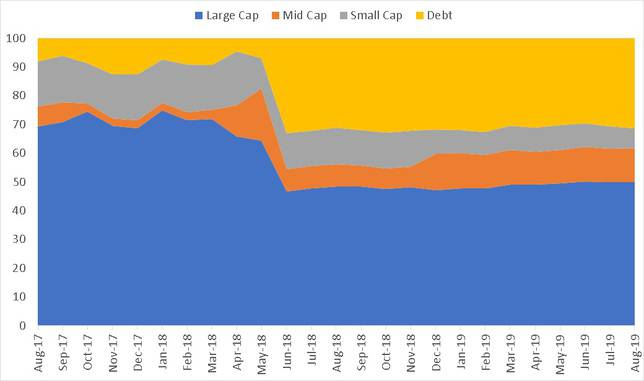 Market Cap history of Hdfc Hybrid Equity Fund