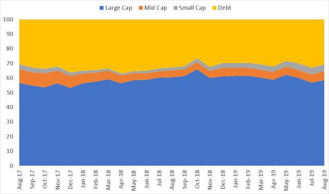 Market Cap history of ICICI Equity and Debt Fund