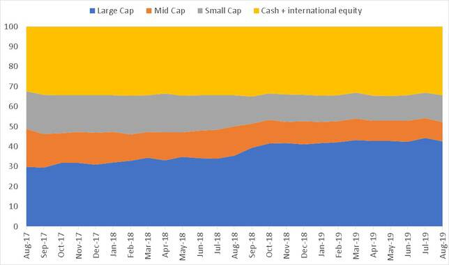 Market Cap history of Parag Parigh Long Term Equity Fund