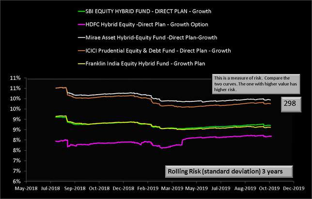 Mirae Asset Hybrid Equity Fund vs Peers Three Year Rolling Risk Graph