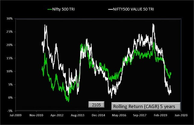 Nifty 500 vs Nifty 500 Value 50 Rolling Returns over five years