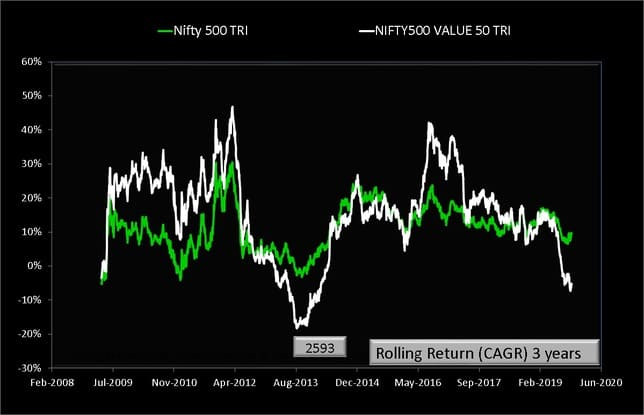 Nifty 500 vs Nifty 500 Value 50 Rolling Returns over three years