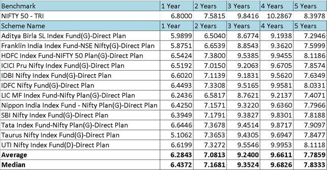 NIfty Index fund trailing returns