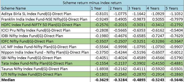 Nifty index funds return difference table