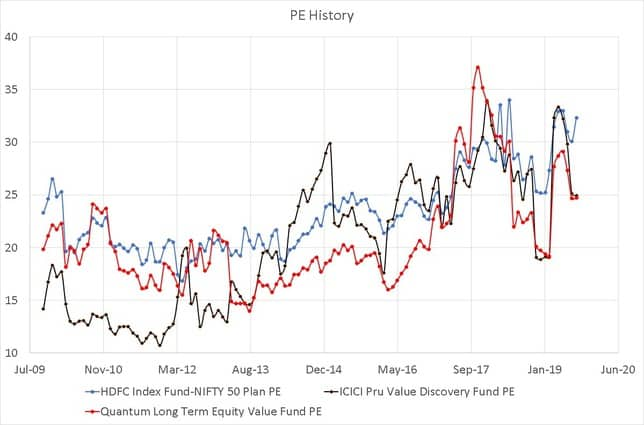 PE History of ICICI Value Discovery Fund and Quantum Long Term Equity