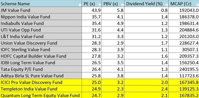PE PB Dividend Yield and market cap of value oriented funds as of Sep 2019