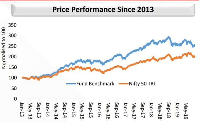 Price Performance History of Kotak Pioneer Fund Benchmark