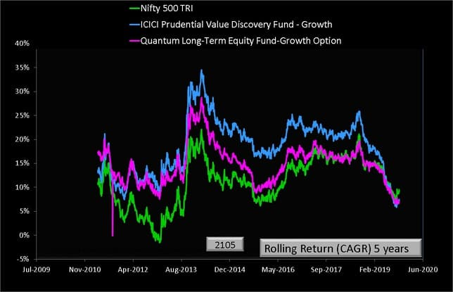Quantum long Term Equity and ICICI Value Discovery vs Nifty 500 Five Year Rolling Returns