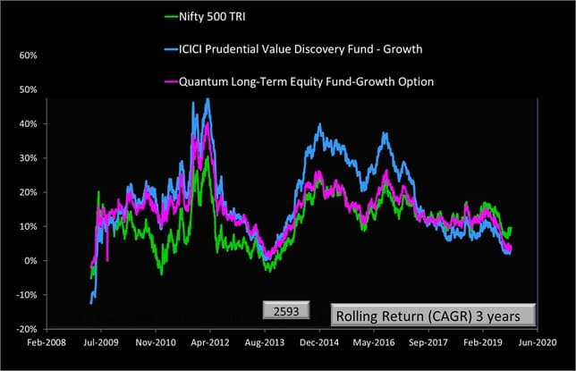 Quantum long Term Equity and ICICI Value Discovery vs Nifty 500 Three Year Rolling Returns