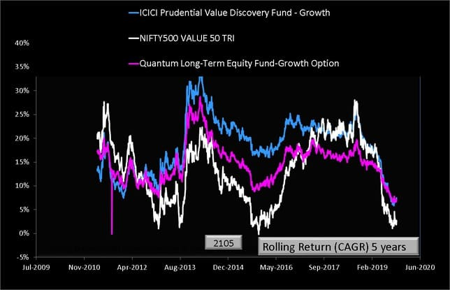 Quantum long Term Equity and ICICI Value Discovery vs Nifty 500 Value 50 Five Year Rolling Returns