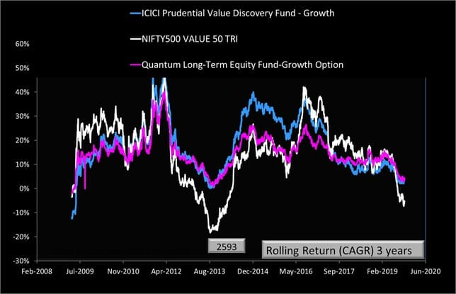 Quantum long Term Equity and ICICI Value Discovery vs Nifty 500 Value 50 Three Year Rolling Returns