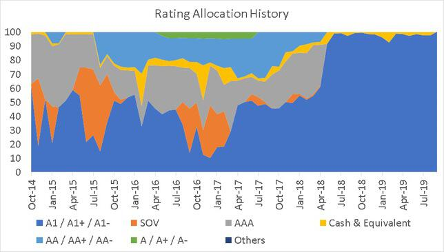 Rating Allocation History of Franklin India Savings Fund