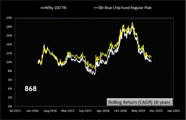 SBI BlueChip Fund Rolling returns over 10 years